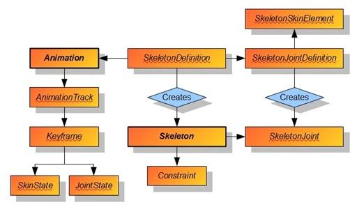 AnimationSystemEntities